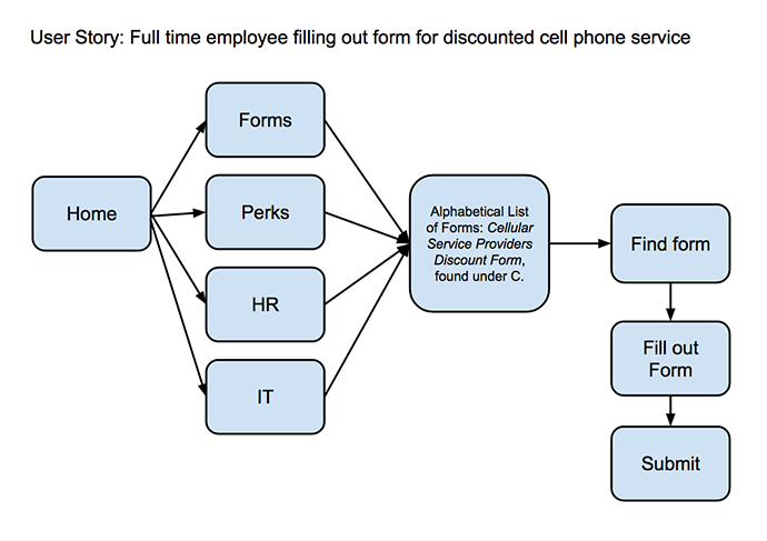 HR-Phone Services
