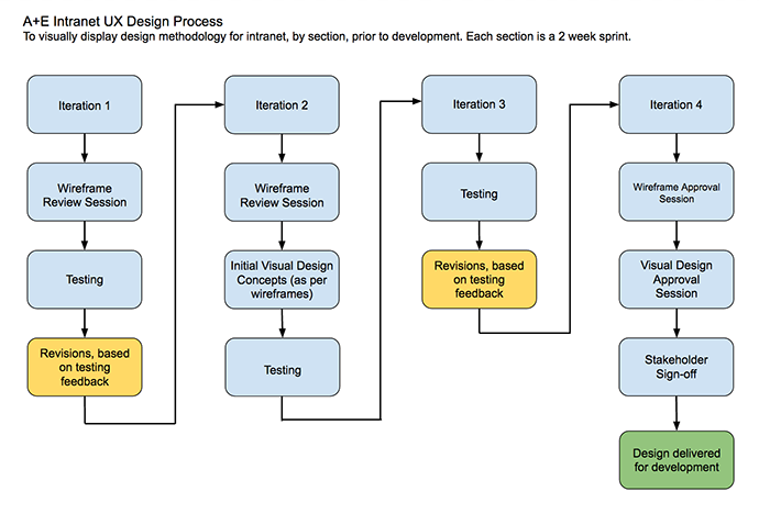 Intranet UX Design Process